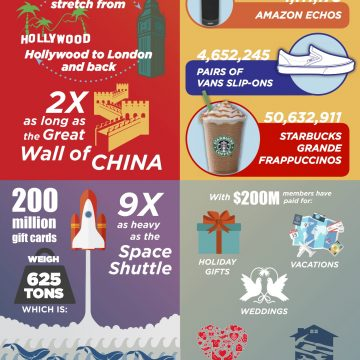 Swagbucks: $2 Million By The Numbers